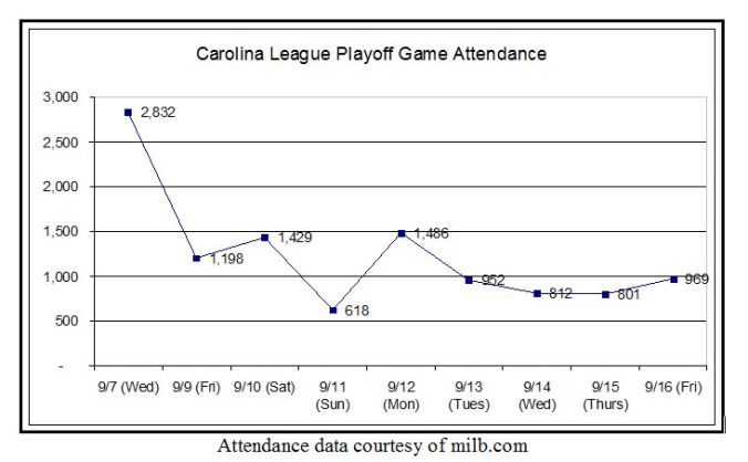 Graph of playoff attendance