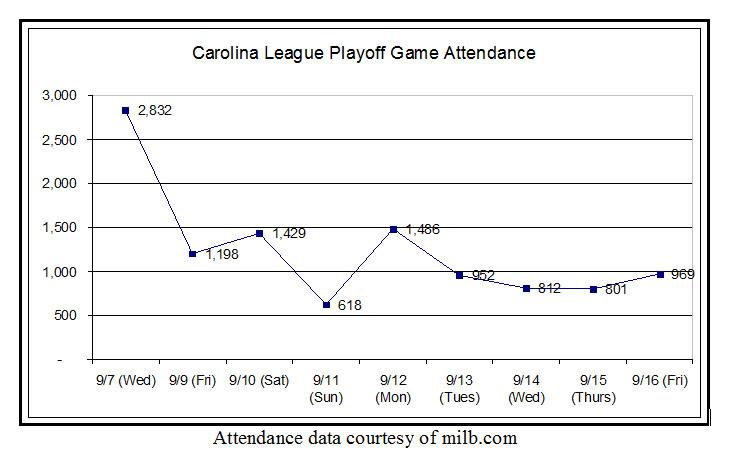 Graph of playoff attendance