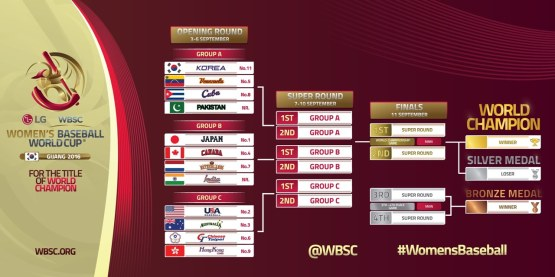 Official-Tournament-Bracket-LG-Presents-WBSC-Womens-Baseball-World-Cup-2016